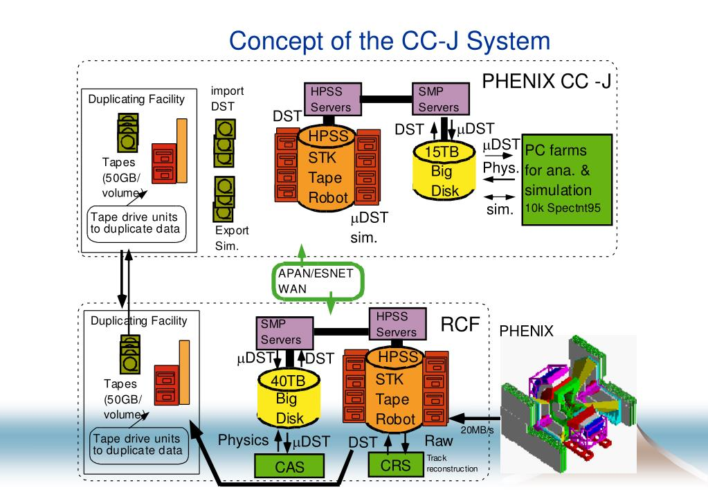 Concept of the CC-J System