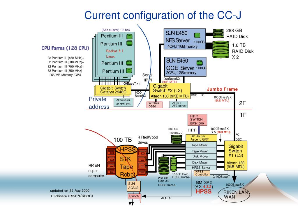 Current configuration of the CC-J