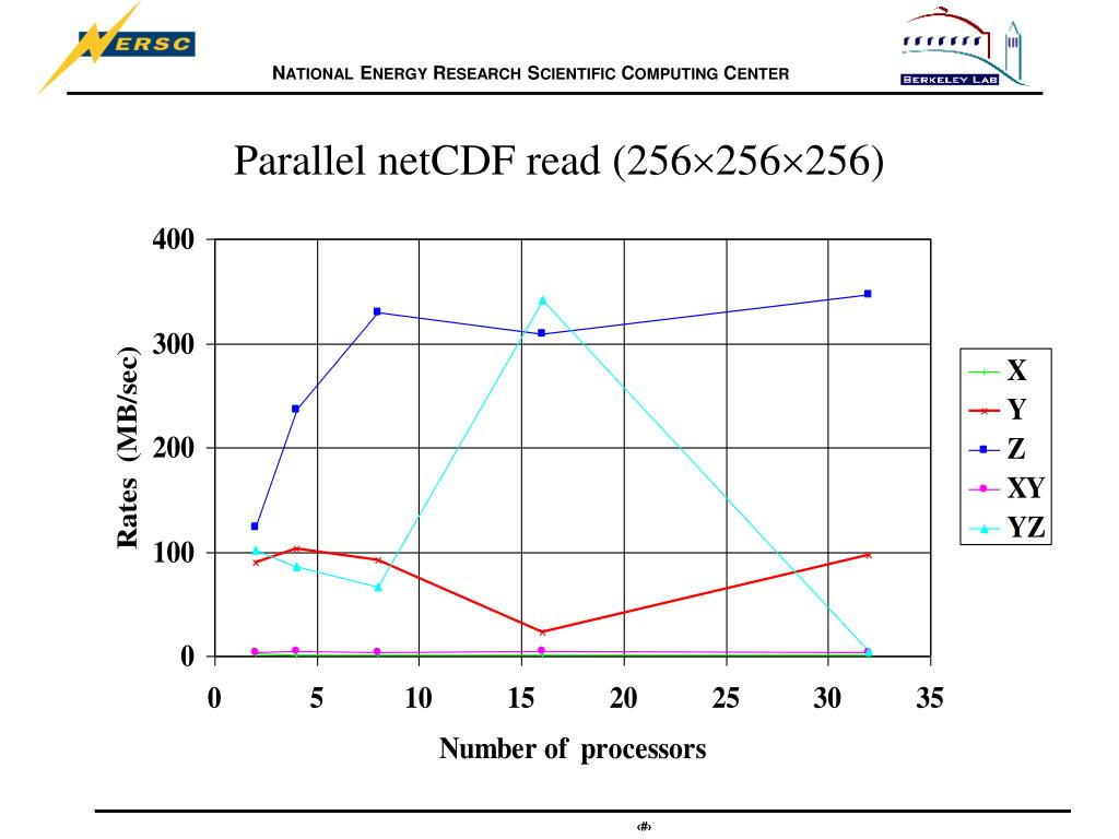 Parallel netCDF read (256