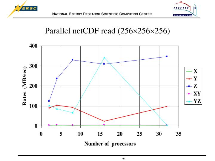 Parallel netcdf read 256 256 256