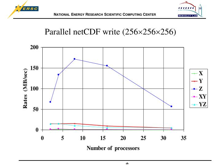 Parallel netcdf write 256 256 256