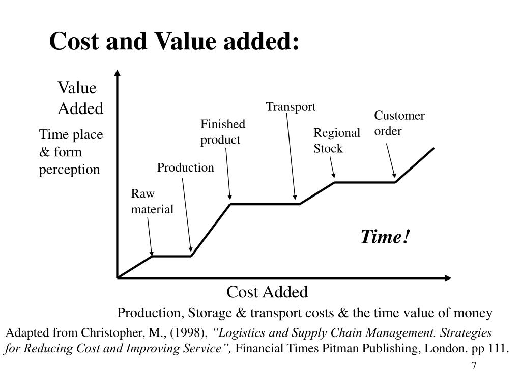 Cost and Value added: