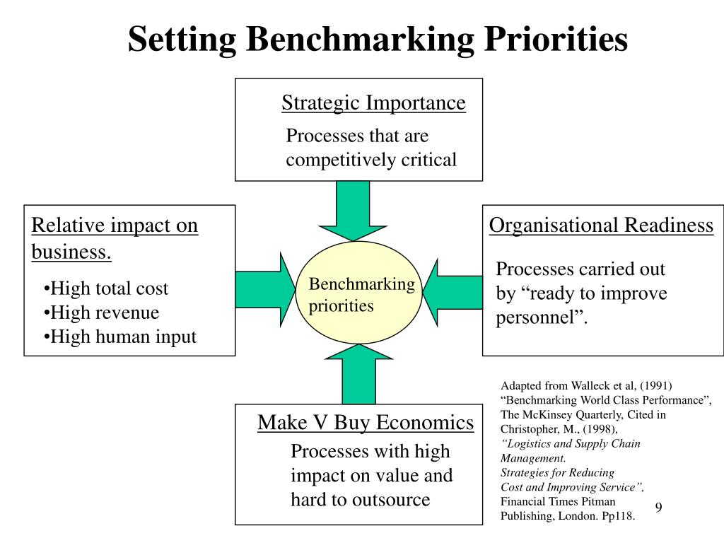 Setting Benchmarking Priorities