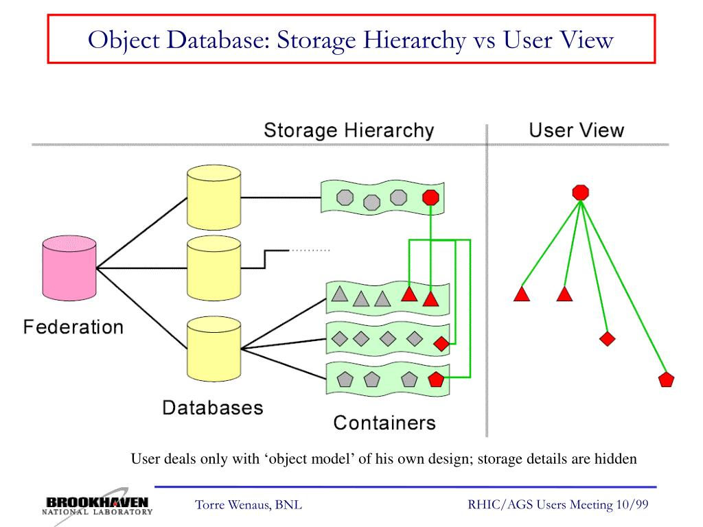 Object Database: Storage Hierarchy vs User View