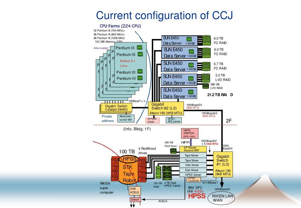 Current configuration of CCJ
