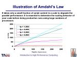 illustration of amdahl s law