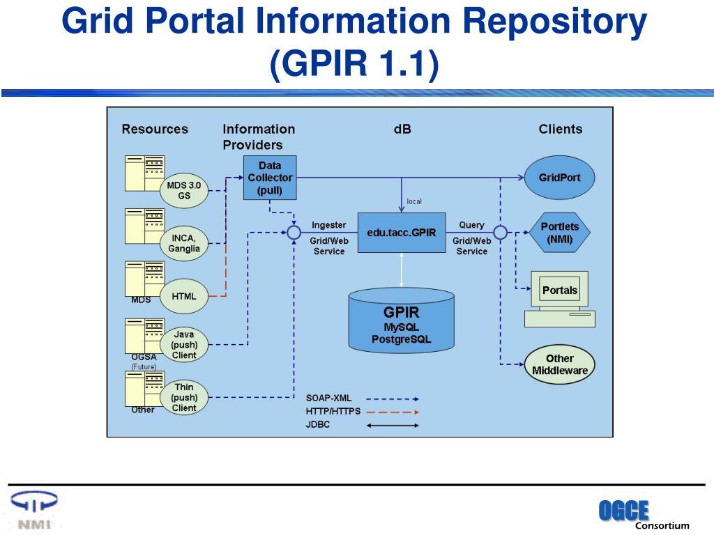 Grid Portal Information Repository