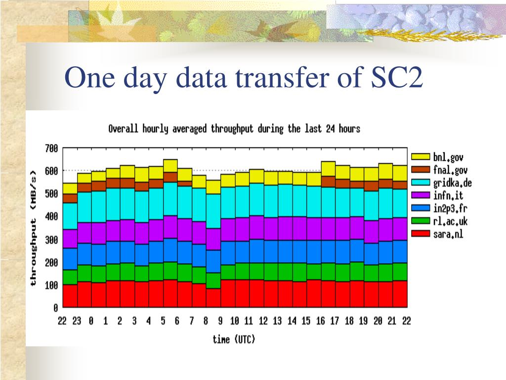 One day data transfer of SC2