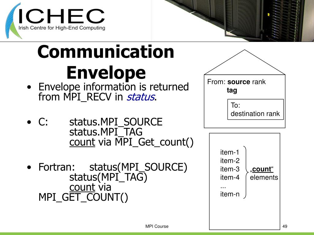 Communication Envelope