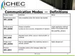 communication modes definitions