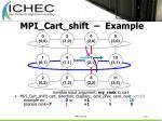 mpi cart shift example