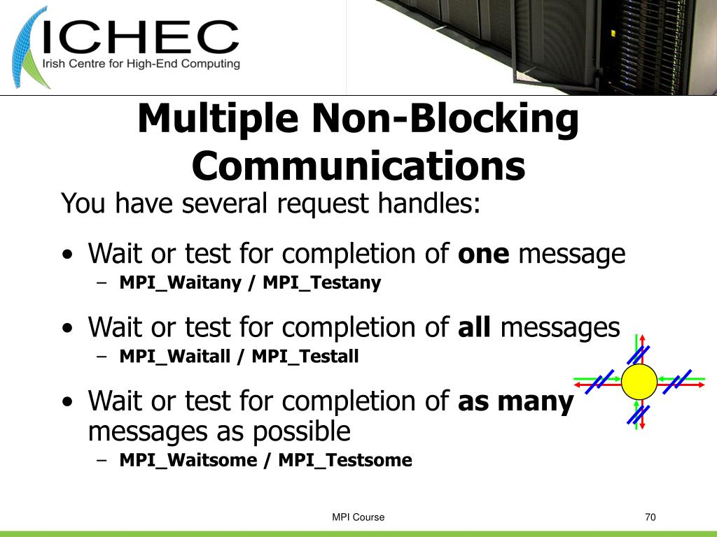 Multiple Non-Blocking Communications