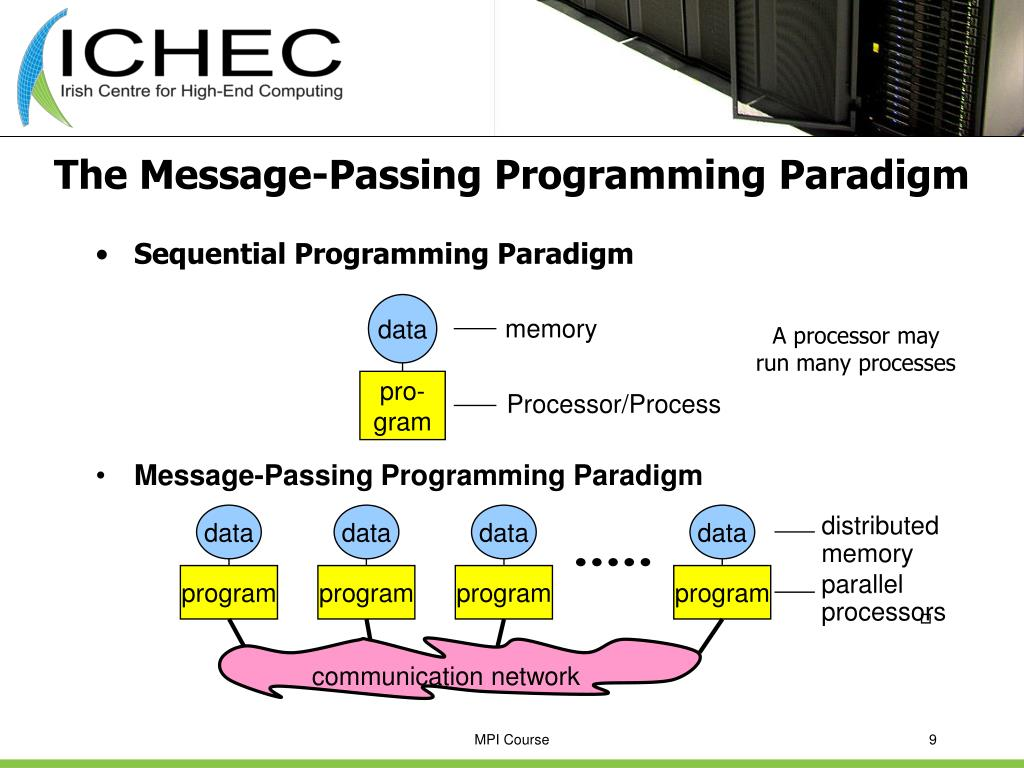 Message-Passing Programming Paradigm
