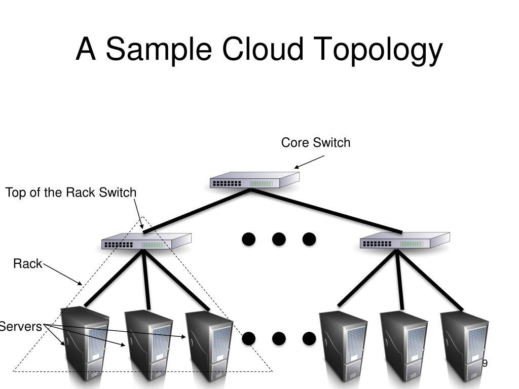 A Sample Cloud Topology