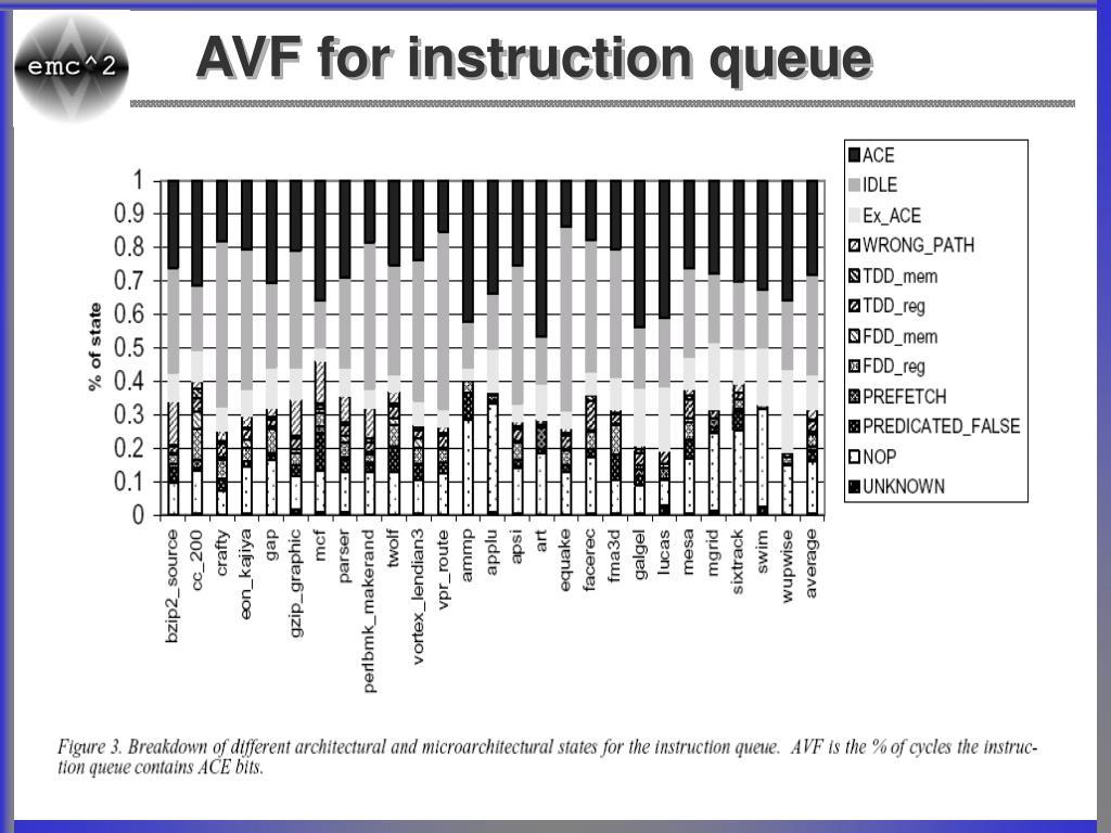 AVF for instruction queue