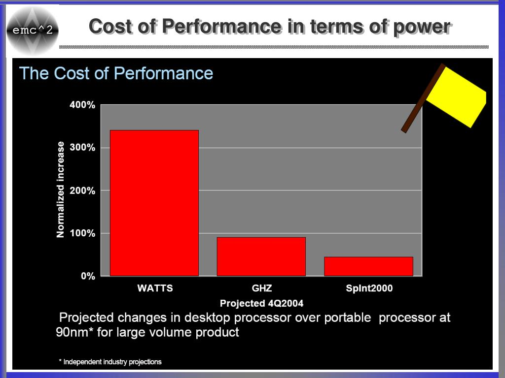 Cost of Performance in terms of power