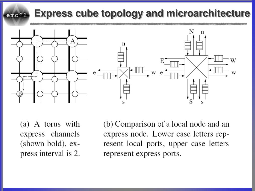 Express cube topology and microarchitecture
