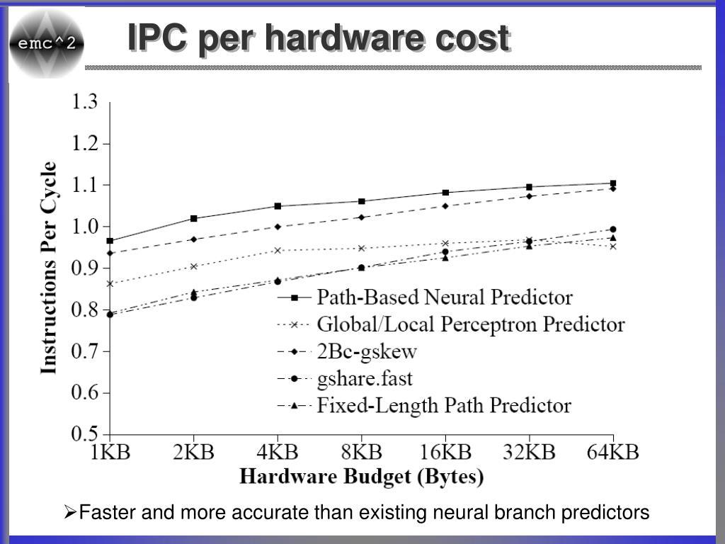 IPC per hardware cost
