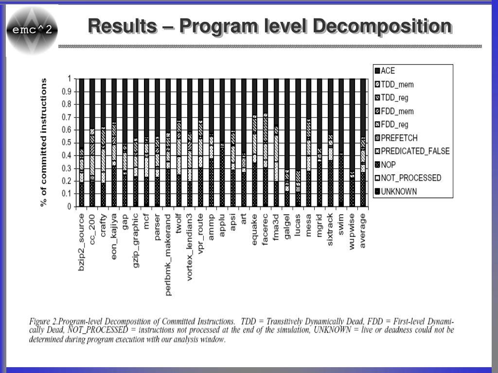 Results – Program level Decomposition