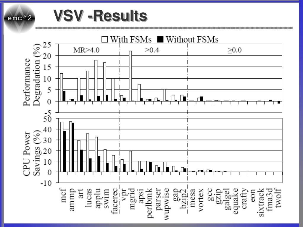 VSV -Results