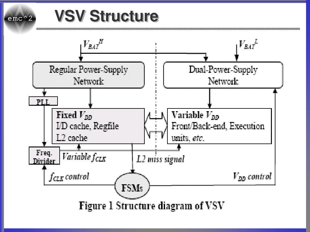 VSV Structure