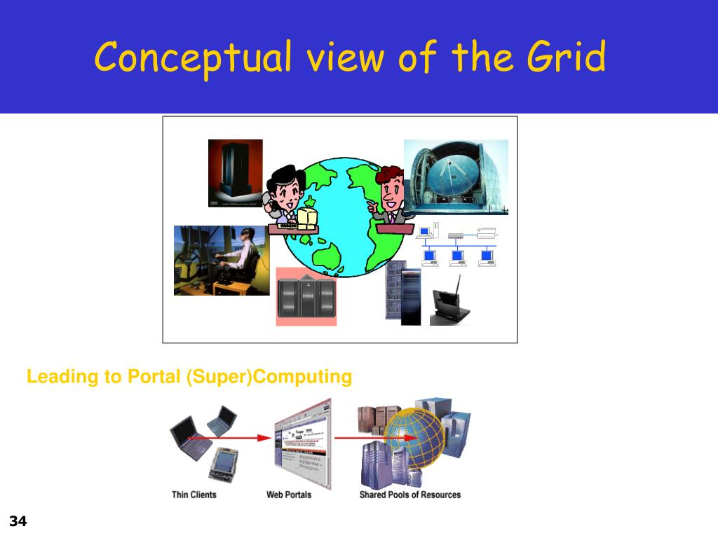 Conceptual view of the Grid