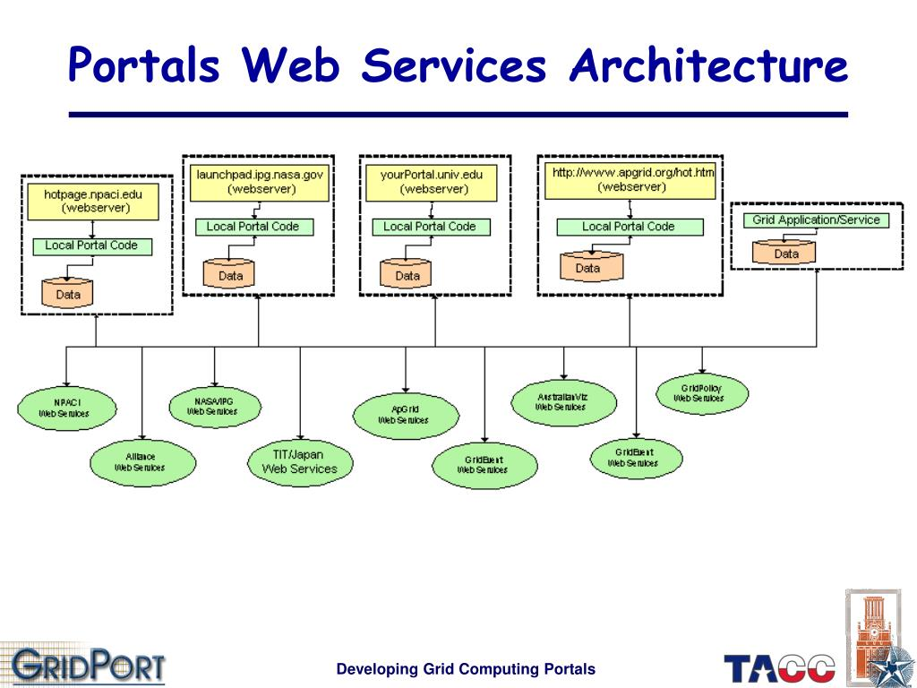 Portals Web Services Architecture