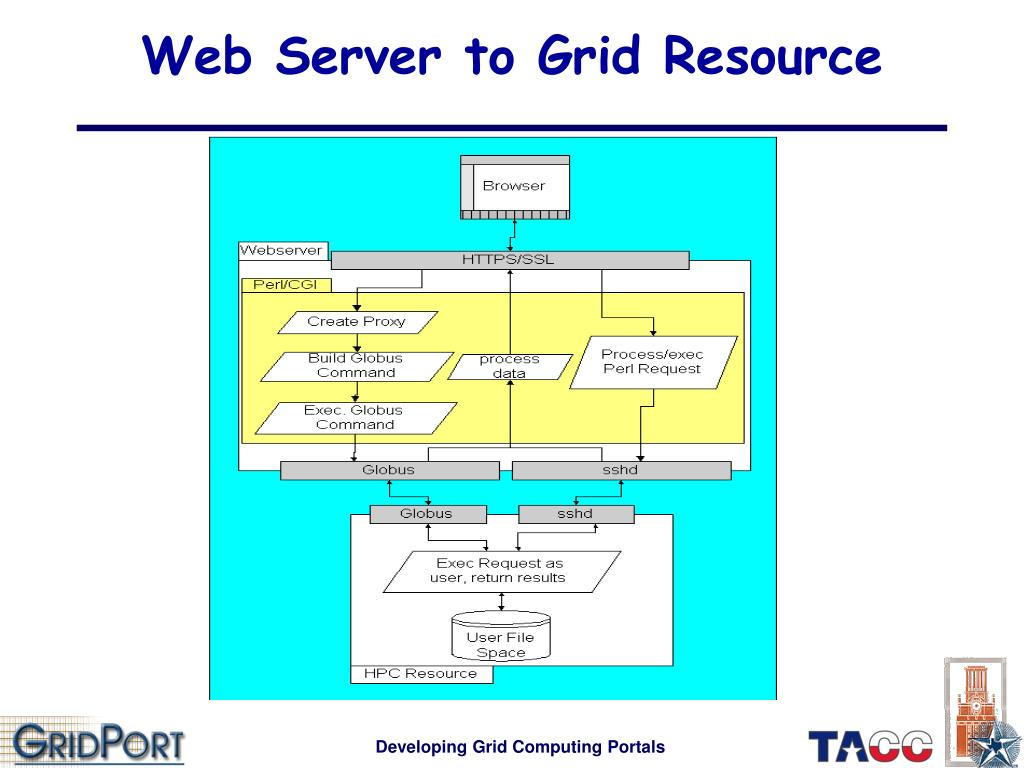 Web Server to Grid Resource