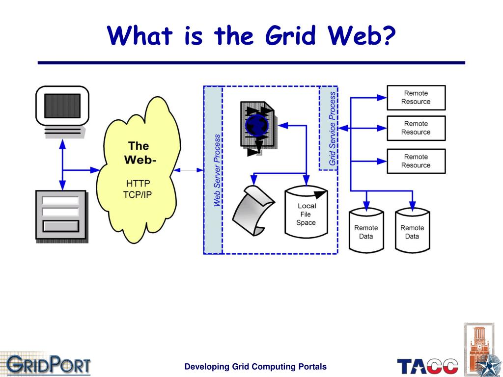 What is the Grid Web?