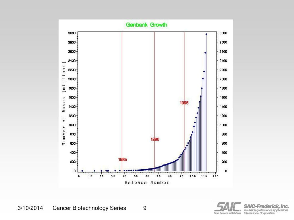 Cancer Biotechnology Series
