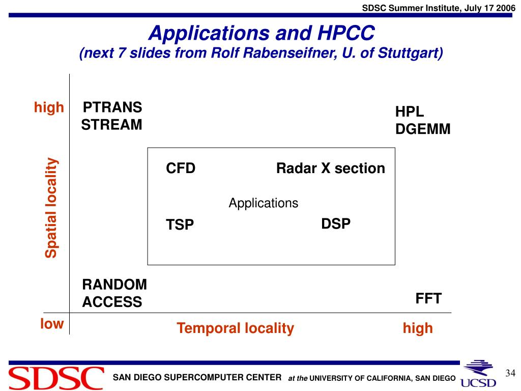 Applications and HPCC