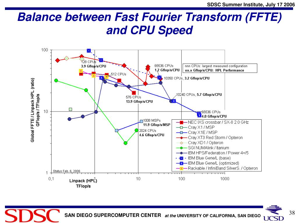 Balance between Fast Fourier Transform (FFTE) and CPU Speed