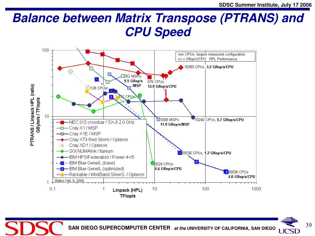 Balance between Matrix Transpose (PTRANS) and CPU Speed