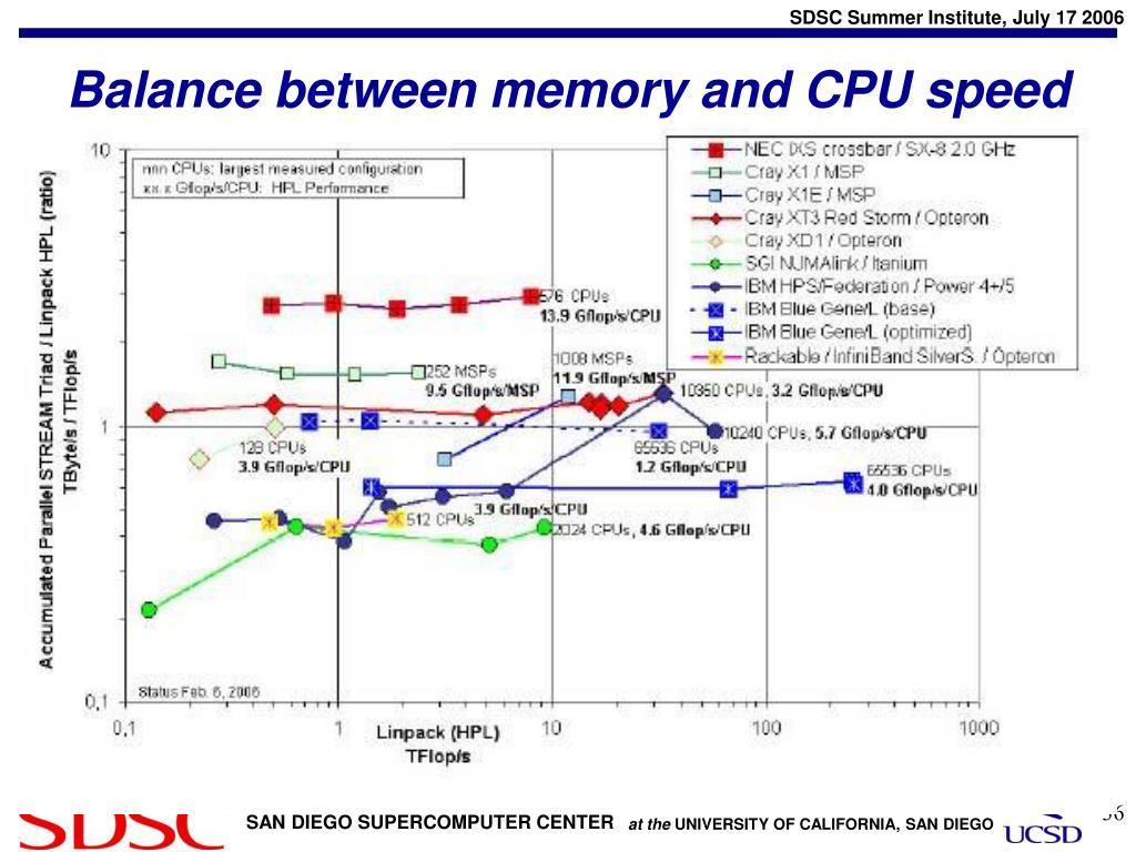 Balance between memory and CPU speed