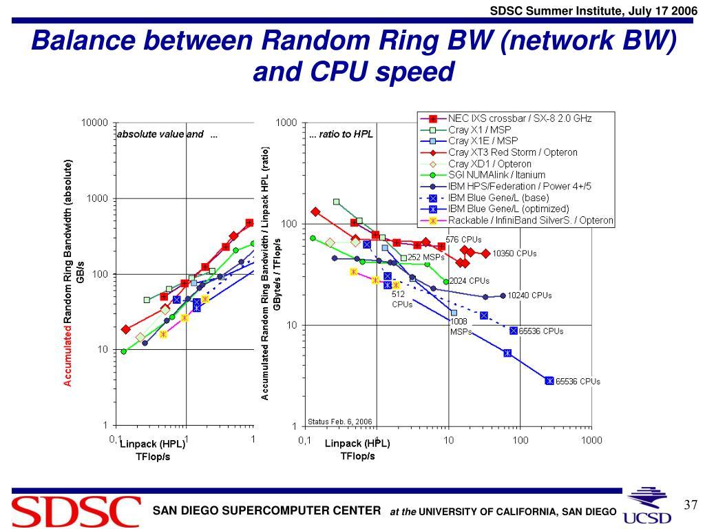 Balance between Random Ring BW (network BW) and CPU speed