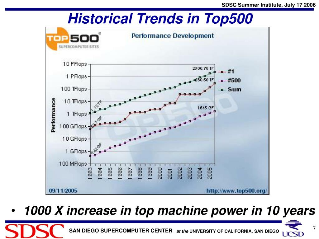 Historical Trends in Top500