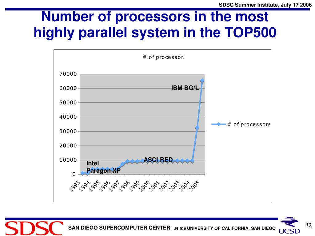 Number of processors in the most highly parallel system in the TOP500