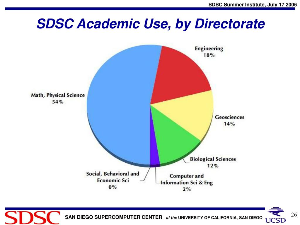 SDSC Academic Use, by Directorate