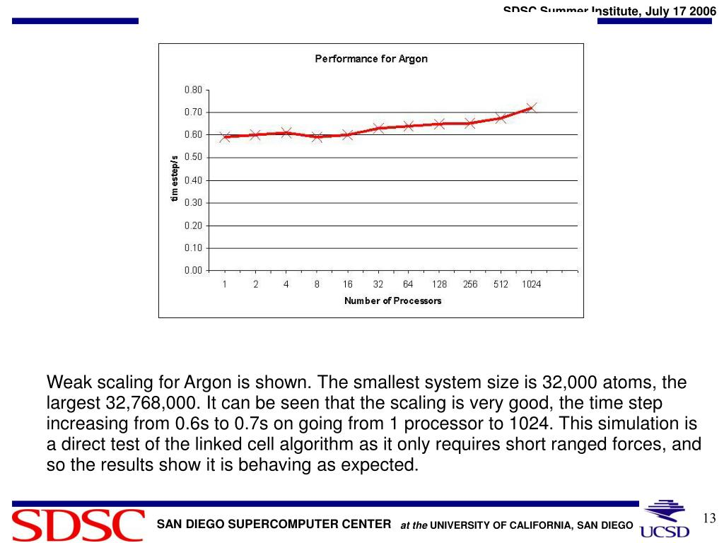 Weak scaling for Argon is shown. The smallest system size is 32,000 atoms, the largest 32,768,000. It can be seen that the scaling is very good, the time step increasing from 0.6s to 0.7s on going from 1 processor to 1024. This simulation is a direct test of the linked cell algorithm as it only requires short ranged forces, and so the results show it is behaving as expected.