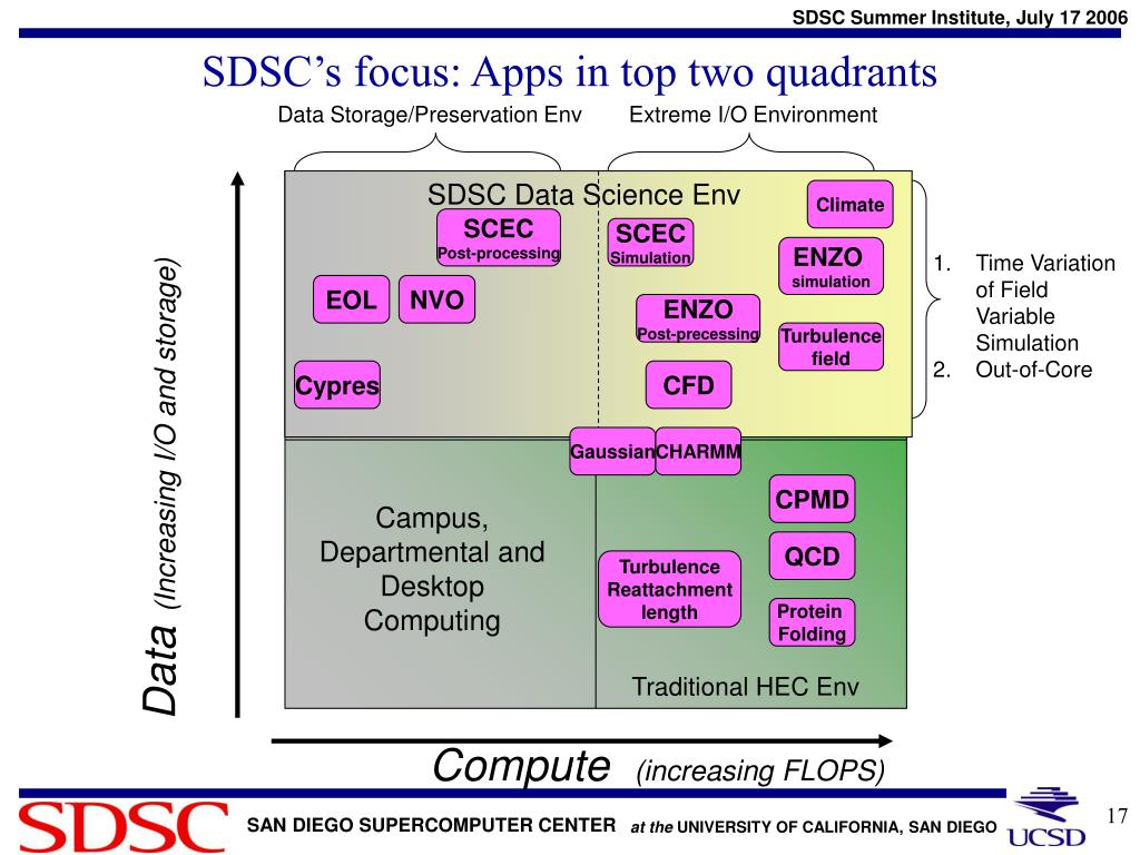 SDSC's focus: Apps in top two quadrants