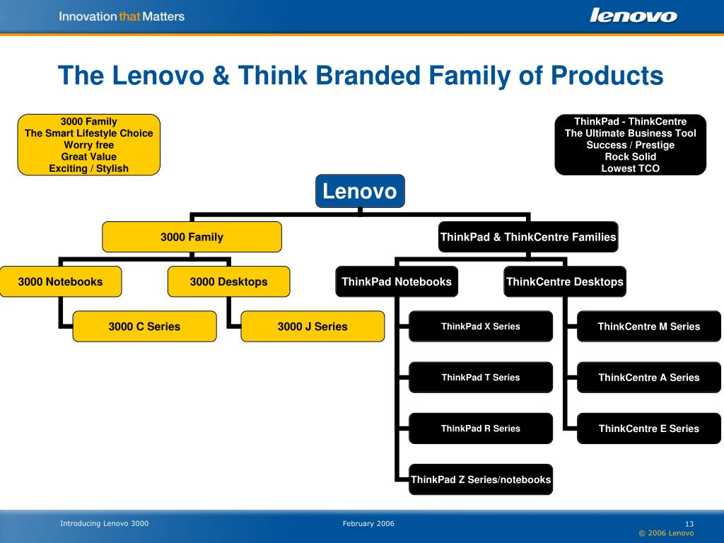 The Lenovo & Think Branded Family of Products