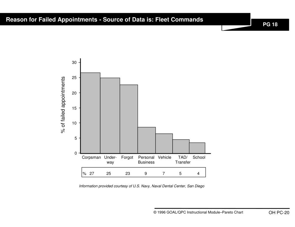 Reason for Failed Appointments - Source of Data is: Fleet Commands