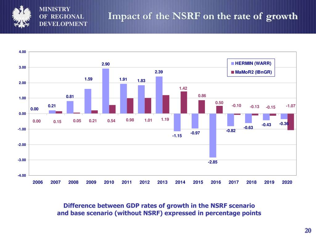 Impact of the NSRF on the rate of growth
