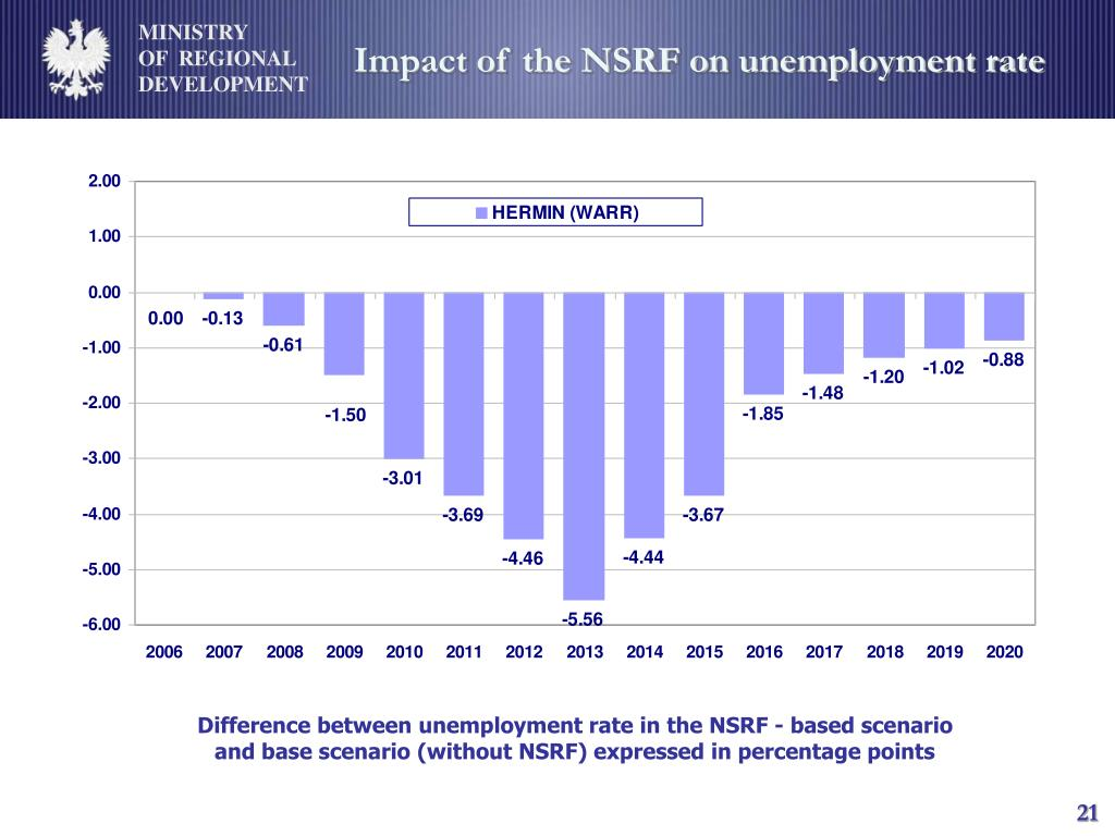 Impact of the NSRF on unemployment rate