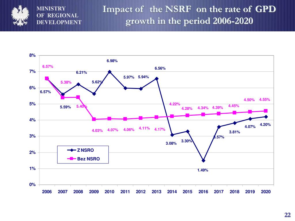 Impact of  the NSRF  on the rate of GPD growth in the period 2006-2020