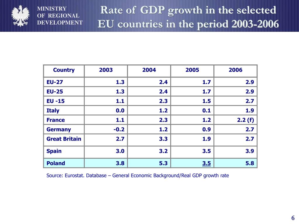 Rate of GDP growth in the