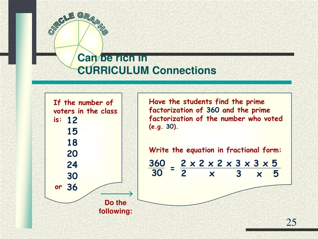 Have the students find the prime factorization of
