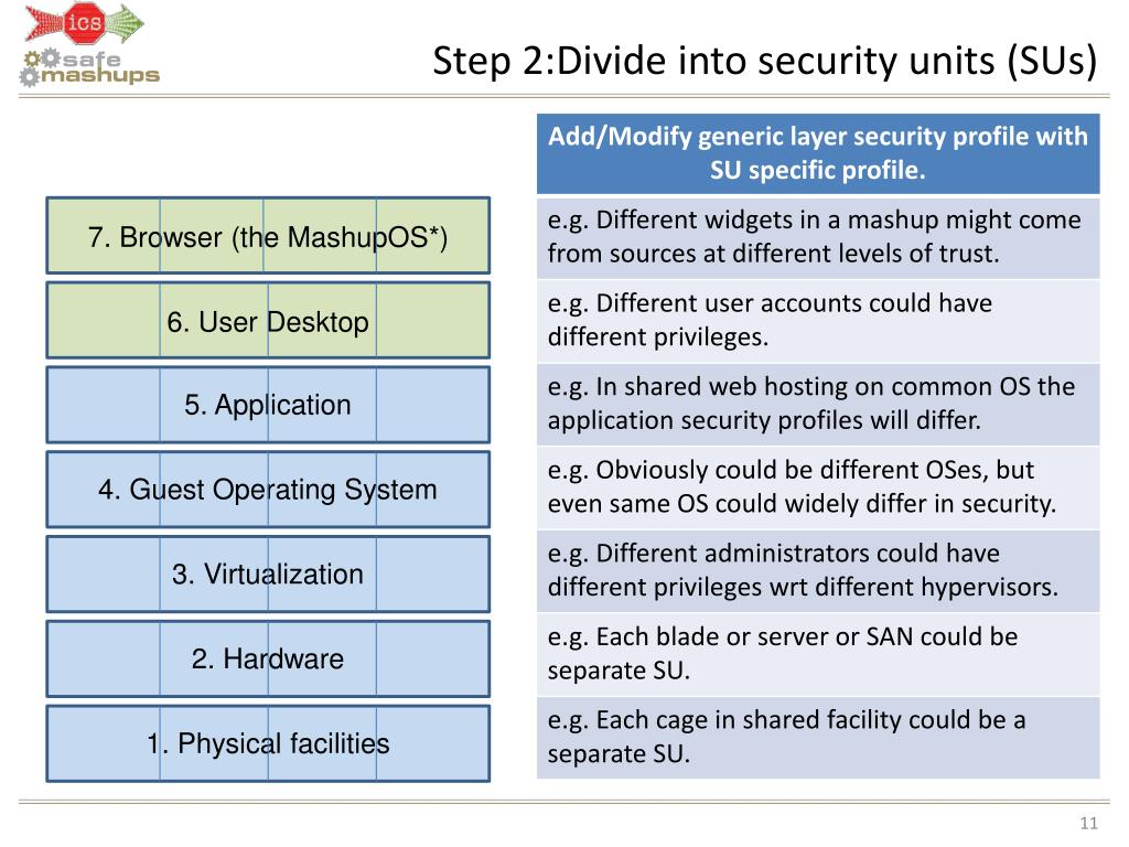 Step 2:Divide into security units (SUs)