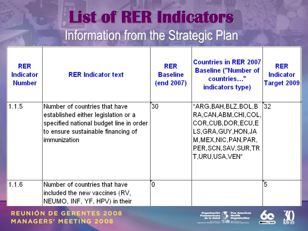 List of RER Indicators