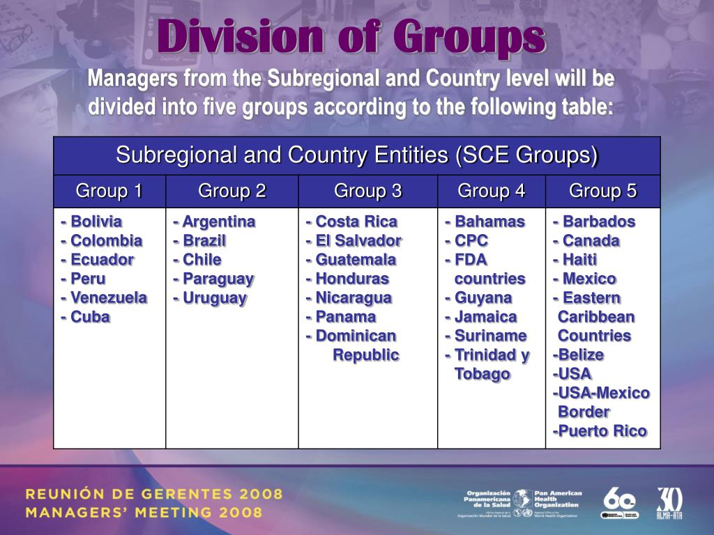 Division of Groups